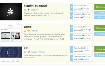 Divi is now a Top WordPress Theme